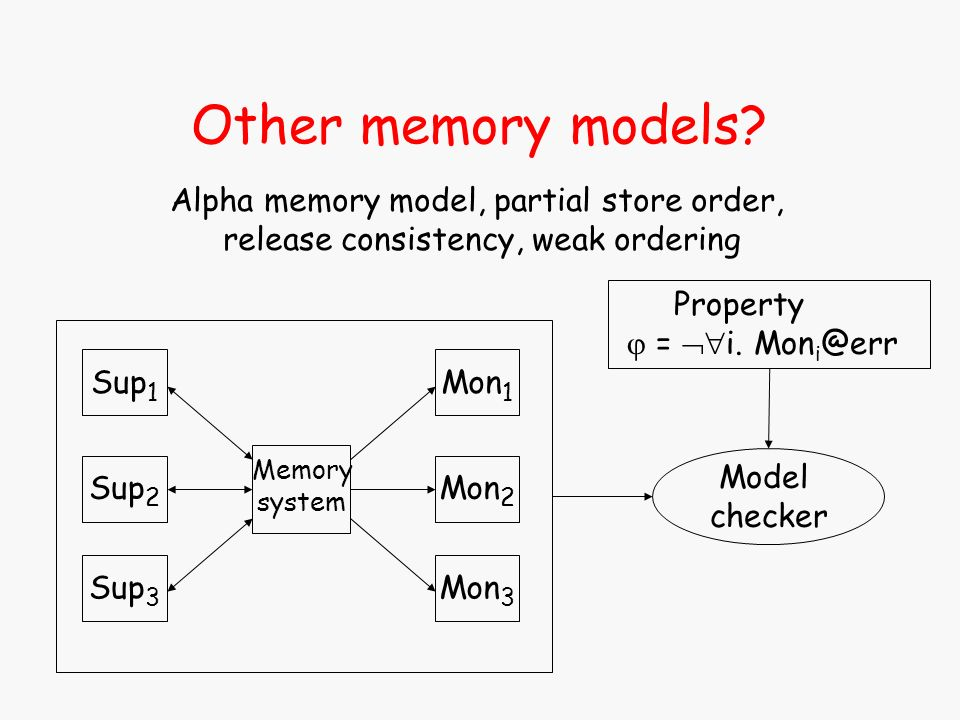 Model checker Property = i. Mon Other memory models.