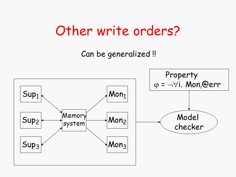 Model checker Property = i. Mon i @err Other write orders? Can be generalized !! Memory system Sup 1 Sup 2 Sup 3 Mon 1 Mon 2 Mon 3