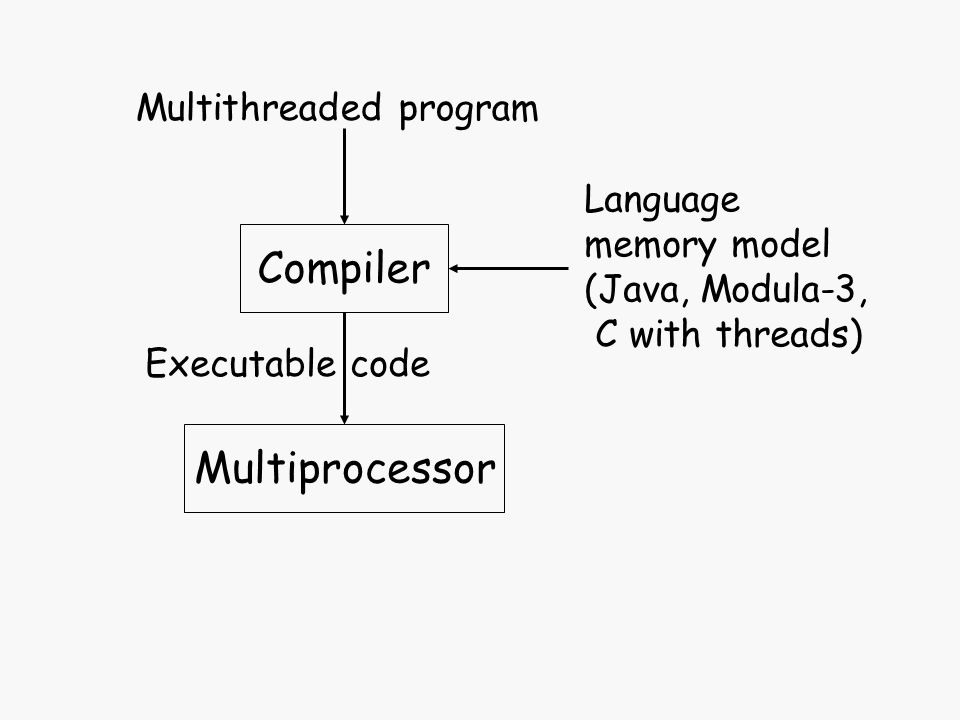 Compiler Multithreaded program Executable code Language memory model (Java, Modula-3, C with threads) Architectural memory model (SC, Alpha, Sun)