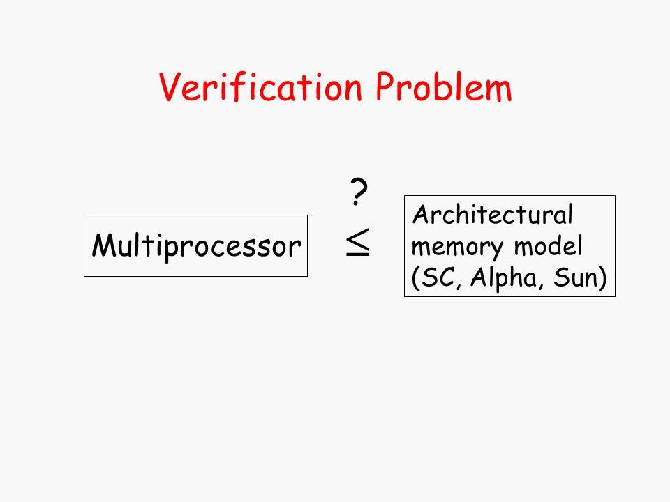 Verification Problem Architectural memory model (SC, Alpha, Sun) Multiprocessor ?