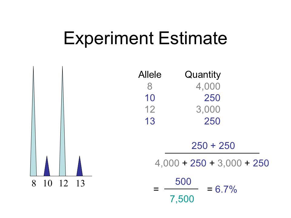 Experiment Estimate 1012 813 250 + 250 4,000 + 250 + 3,000 + 250 500 7,500 = 6.7%= Allele 8 10 12 13 Quantity 4,000 250 3,000 250