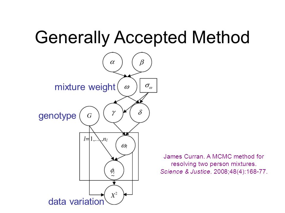 Generally Accepted Method genotype mixture weight data variation James Curran. A MCMC method for resolving two person mixtures. Science & Justice. 200