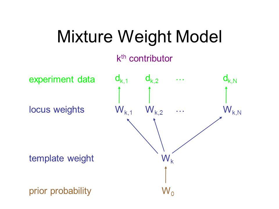 Mixture Weight Model template weight locus weights WkWk W k,1 W k,2 W k,N … k th contributor W0W0 prior probability experiment data d k,1 d k,2 d k,N