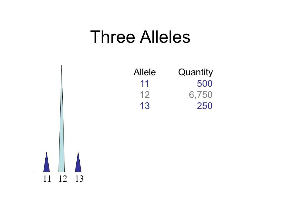 111213 Three Alleles Allele 11 12 13 Quantity 500 6,750 250