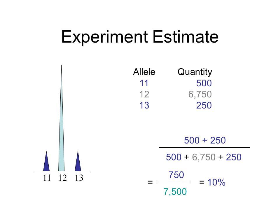 111213 Experiment Estimate Allele 11 12 13 Quantity 500 6,750 250 500 + 250 500 + 6,750 + 250 750 7,500 = 10%=