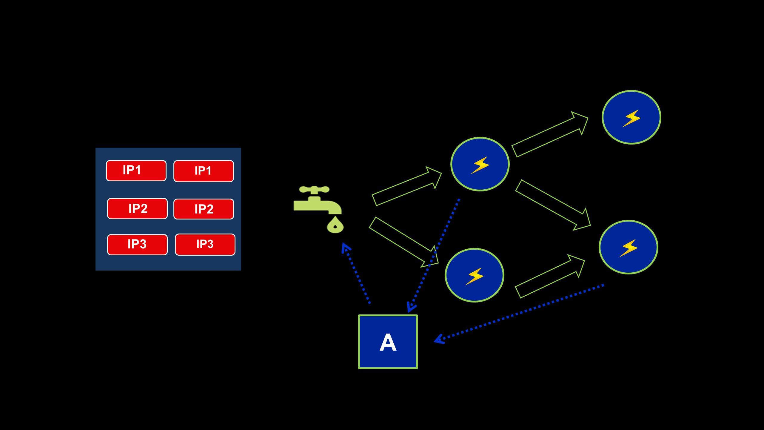 IP3 IP2 IP3 IP1 A