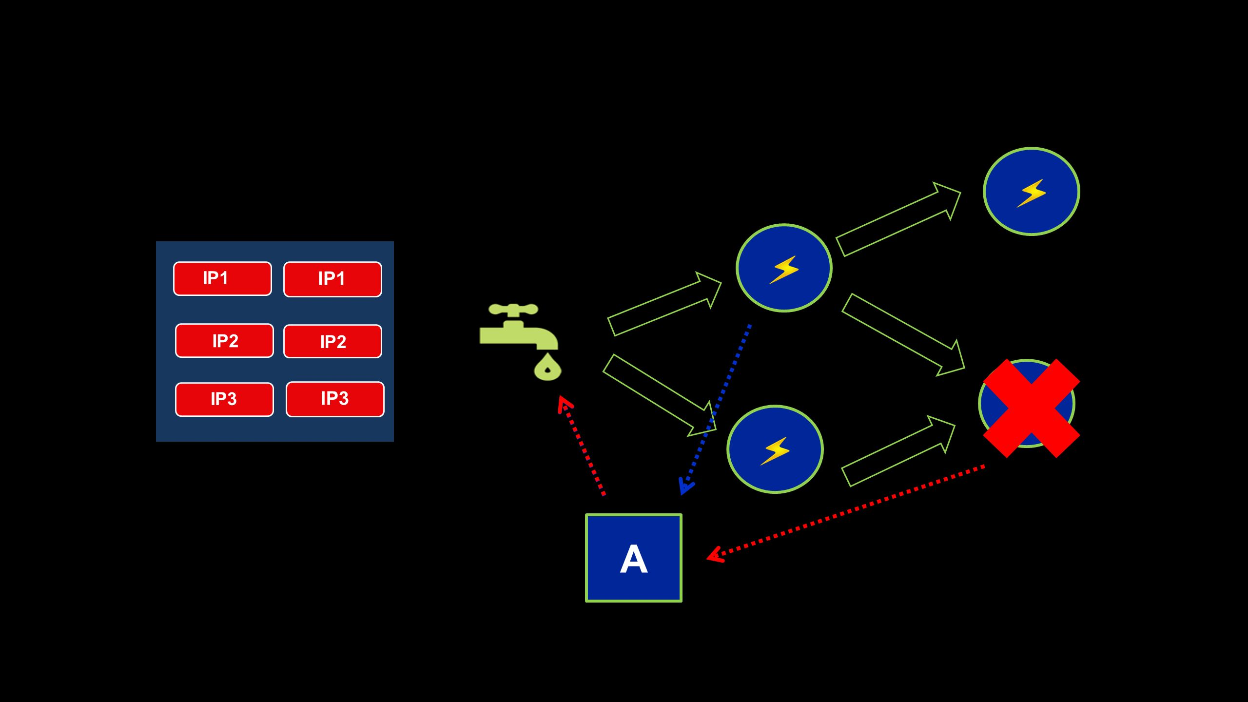 SUBOPTIMAL NETWORK SPEED TOPOLOGY AN EXAMPLE