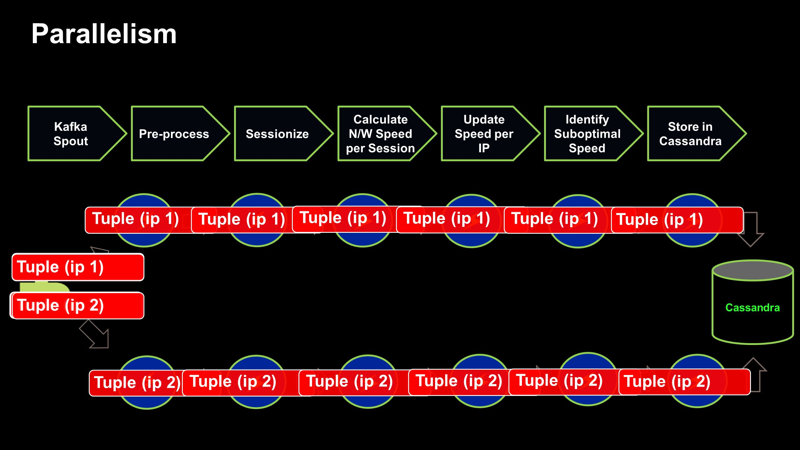 Cassandra Kafka Spout Pre-processSessionize Calculate N/W Speed per Session Update Speed per IP Join Compare Speed Store in Cassandra Speed by Location Stream 1 Stream 2 Kafka Spout Tuple (ip 1) Branching and Joins Tuple (ip 1/NY ) Tuple (NY)