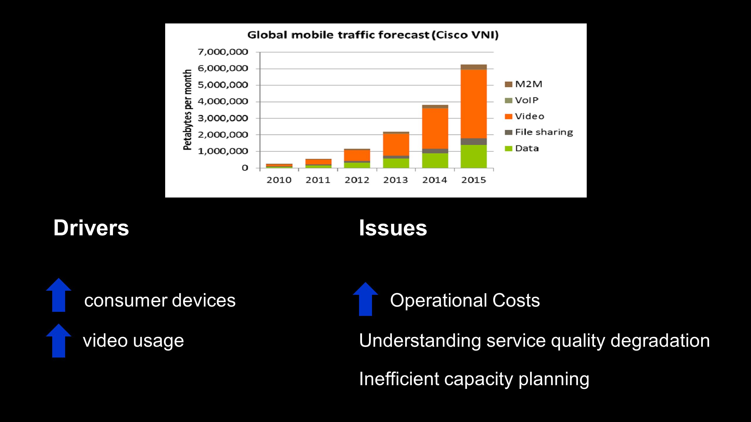 Drivers consumer devices video usage Issues Operational Costs Understanding service quality degradation Inefficient capacity planning