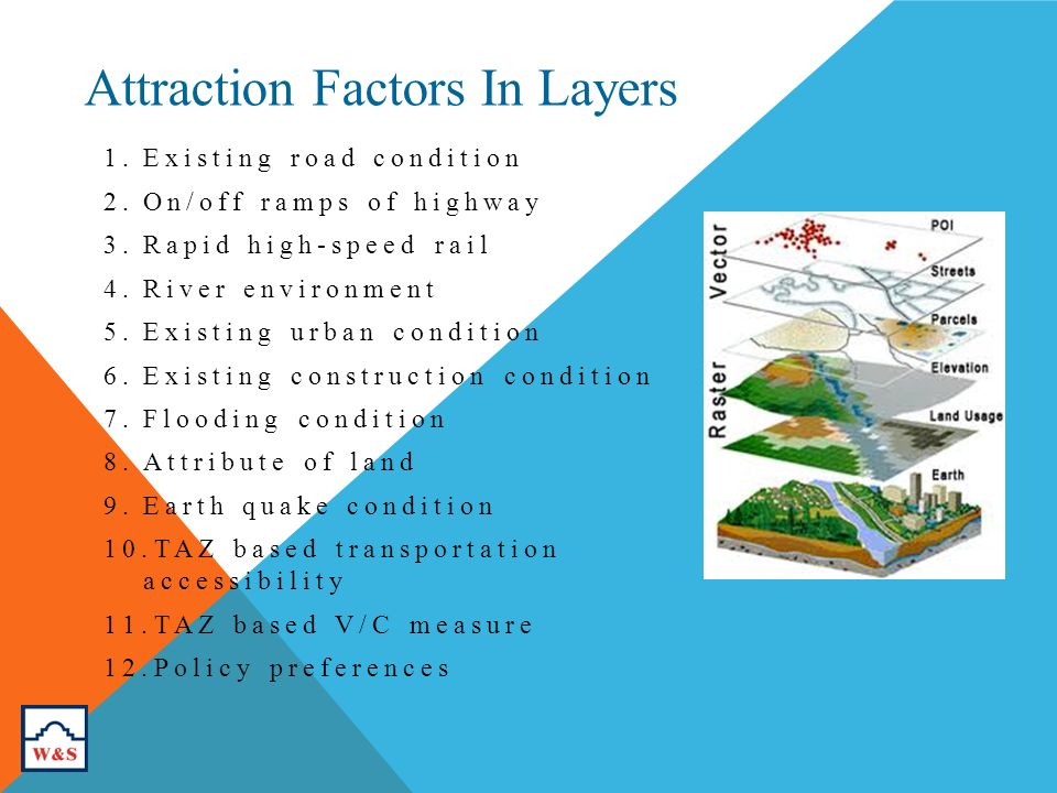 Attraction Factors In Layers 1.Existing road condition 2.On/off ramps of highway 3.Rapid high-speed rail 4.River environment 5.Existing urban condition 6.Existing construction condition 7.Flooding condition 8.Attribute of land 9.Earth quake condition 10.TAZ based transportation accessibility 11.TAZ based V/C measure 12.Policy preferences