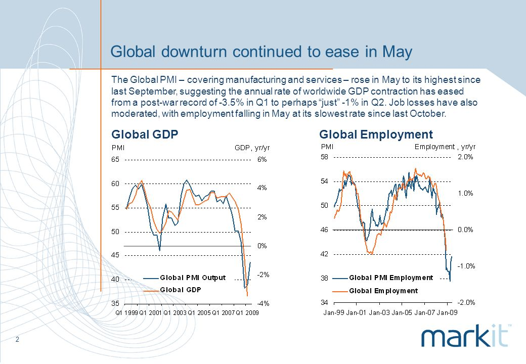 2 Global downturn continued to ease in May The Global PMI – covering manufacturing and services – rose in May to its highest since last September, suggesting the annual rate of worldwide GDP contraction has eased from a post-war record of -3.5% in Q1 to perhaps just -1% in Q2.