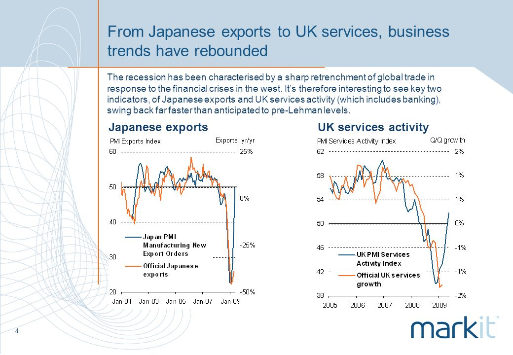 4 From Japanese exports to UK services, business trends have rebounded Japanese exportsUK services activity The recession has been characterised by a sharp retrenchment of global trade in response to the financial crises in the west.