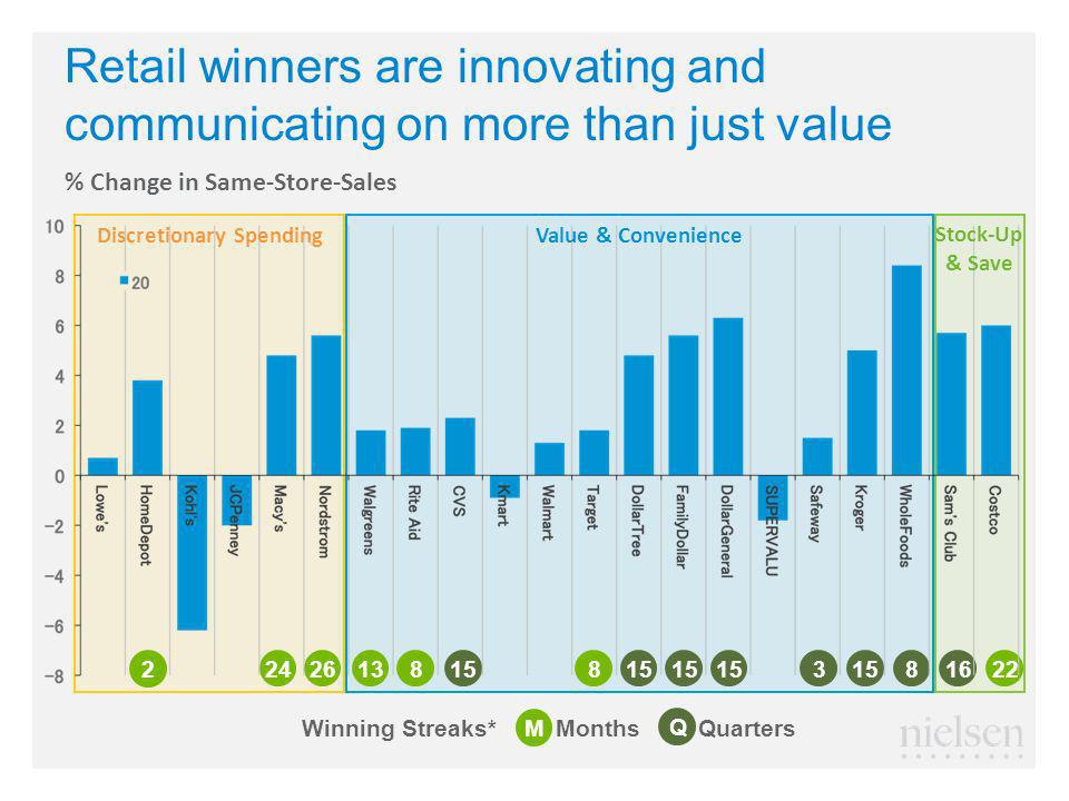 Retail winners are innovating and communicating on more than just value Q M MonthsQuarters Winning Streaks* 815 1622138824263 % Change in Same-Store-Sales Discretionary SpendingValue & Convenience Stock-Up & Save 2