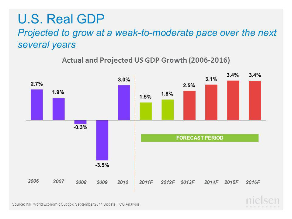 U.S. Real GDP Projected to grow at a weak-to-moderate pace over the next several years Actual and Projected US GDP Growth (2006-2016) FORECAST PERIOD