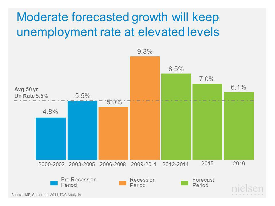 Moderate forecasted growth will keep unemployment rate at elevated levels Forecast Period 4.8% 2000-20022003-20052006-20082009-20112012-2014 2015 5.5% 9.3% 8.5% 7.0% Recession Period Pre Recession Period Avg 50 yr Un Rate 5.5% 6.1% 2016 Source: IMF, September 2011; TCG Analysis 5.0%