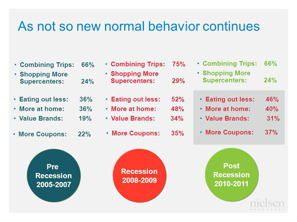 As not so new normal behavior continues Combining Trips: 66% Shopping More Supercenters: 24% Pre Recession 2005-2007 Recession 2008-2009 Post Recession 2010-2011 Combining Trips: 75% Shopping More Supercenters: 29% Combining Trips: 66% Shopping More Supercenters: 24% Eating out less: 36% More at home: 36% Value Brands: 19% Eating out less: 52% More at home: 48% Value Brands: 34% Eating out less: 46% More at home: 40% Value Brands: 31% More Coupons: 22% More Coupons: 35% More Coupons: 37%