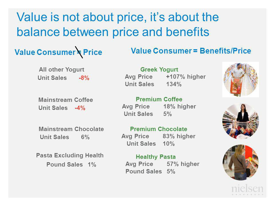 Value is not about price, its about the balance between price and benefits Value Consumer = Price All other Yogurt Greek Yogurt Avg Price +107% higher Unit Sales 134% Unit Sales -8% Unit Sales 6% Premium Chocolate Avg Price 83% higher Unit Sales 10% Mainstream Chocolate Pound Sales 1% Healthy Pasta Avg Price 57% higher Pound Sales 5% Pasta Excluding Health Unit Sales -4% Premium Coffee Avg Price 18% higher Unit Sales 5% Mainstream Coffee Value Consumer = Benefits/Price