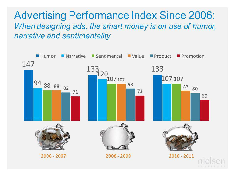 Advertising Performance Index Since 2006: When designing ads, the smart money is on use of humor, narrative and sentimentality 2006 - 20072008 - 20092010 - 2011