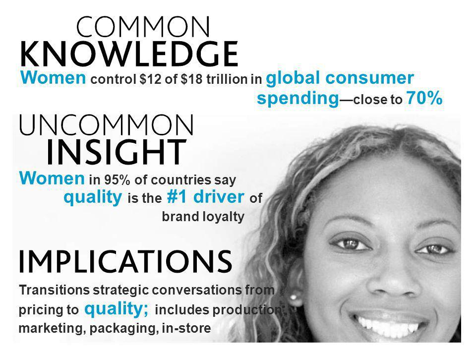 Women control $12 of $18 trillion in global consumer spending close to 70% Women in 95% of countries say quality is the #1 driver of brand loyalty Tra
