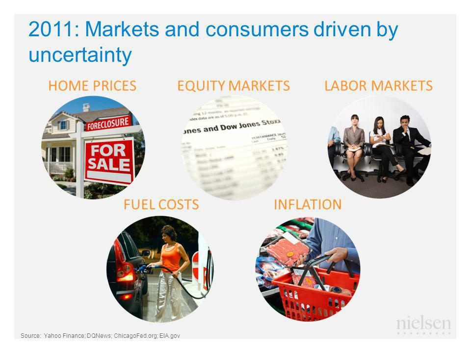 2011: Markets and consumers driven by uncertainty Source: Yahoo Finance; DQNews; ChicagoFed.org; EIA.gov FUEL COSTS EQUITY MARKETSLABOR MARKETSHOME PRICES INFLATION