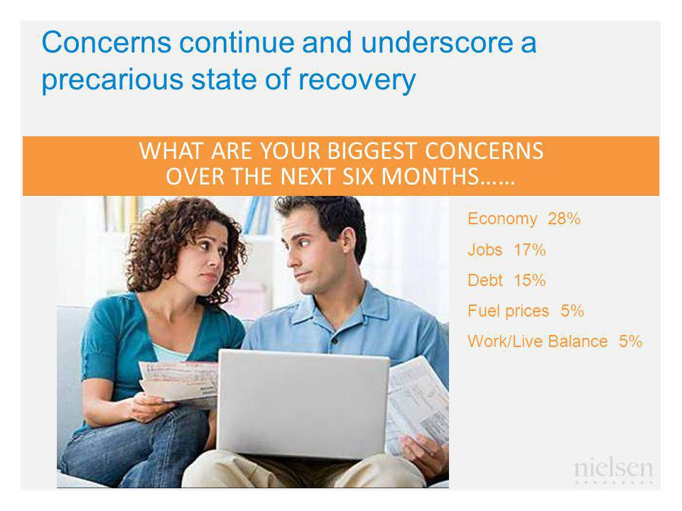 Concerns continue and underscore a precarious state of recovery WHAT ARE YOUR BIGGEST CONCERNS OVER THE NEXT SIX MONTHS…… Economy 28% Jobs 17% Debt 15% Fuel prices 5% Work/Live Balance 5%