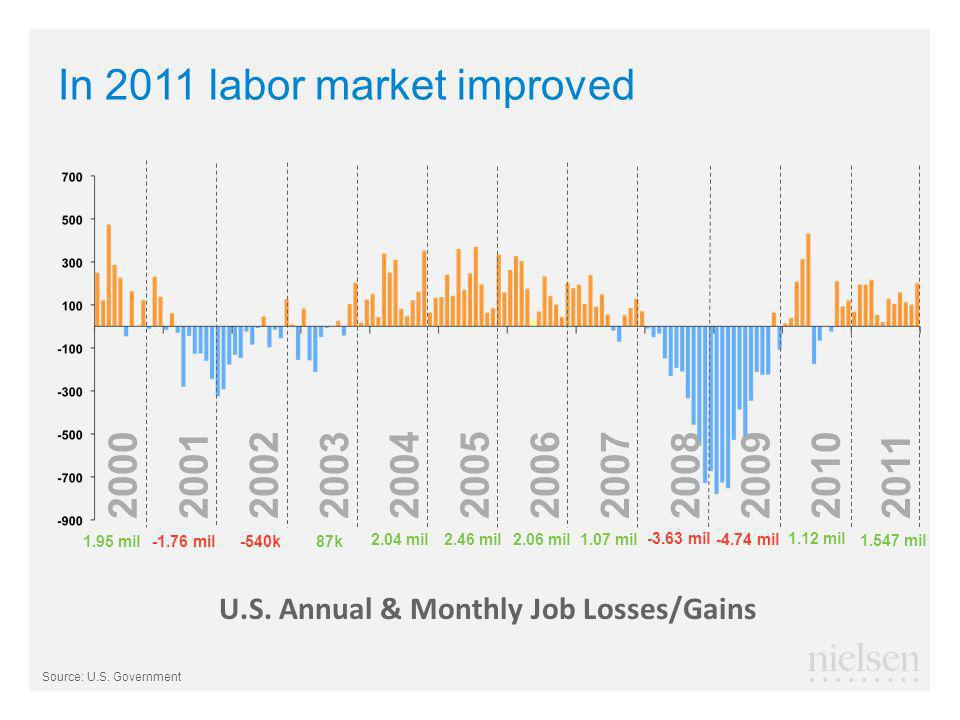In 2011 labor market improved Source: U.S. Government U.S.