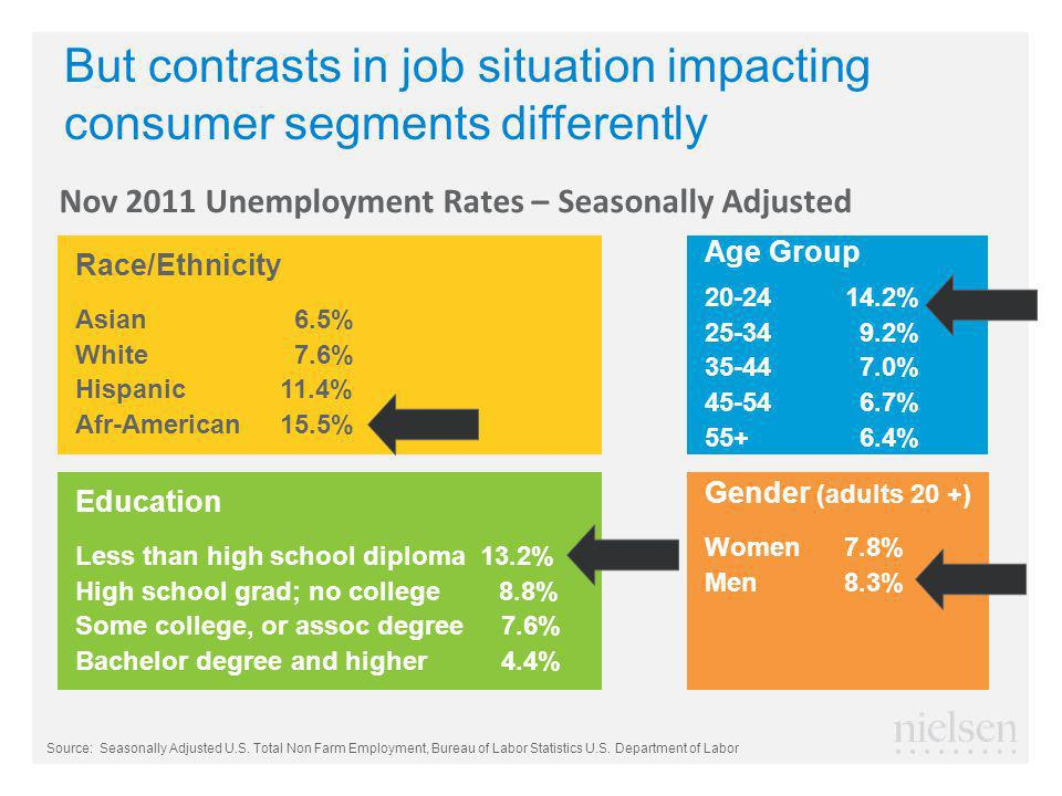 But contrasts in job situation impacting consumer segments differently Race/Ethnicity Asian 6.5% White 7.6% Hispanic 11.4% Afr-American 15.5% Age Group 20-24 14.2% 25-34 9.2% 35-44 7.0% 45-54 6.7% 55+ 6.4% Gender (adults 20 +) Women 7.8% Men 8.3% Education Less than high school diploma 13.2% High school grad; no college 8.8% Some college, or assoc degree 7.6% Bachelor degree and higher 4.4% Nov 2011 Unemployment Rates – Seasonally Adjusted Source: Seasonally Adjusted U.S.