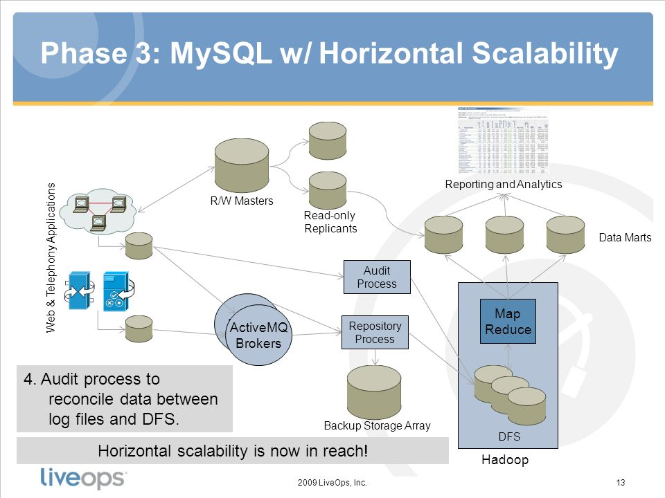 6. MySQL as a data mart. Phase 3: MySQL w/ Horizontal Scalability 2009 LiveOps, Inc.13 Broker ActiveMQ Brokers Repository Process Map Reduce DFS Hadoo