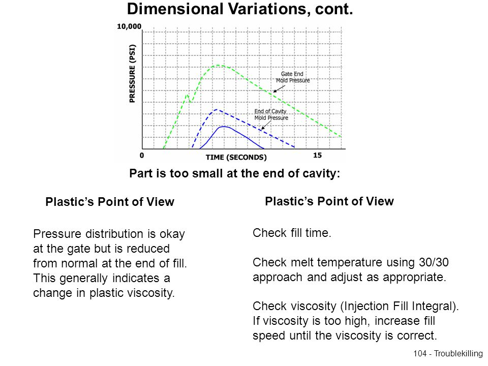104 - Troublekilling Part is too small at the end of cavity: Plastics Point of View Pressure distribution is okay at the gate but is reduced from norm