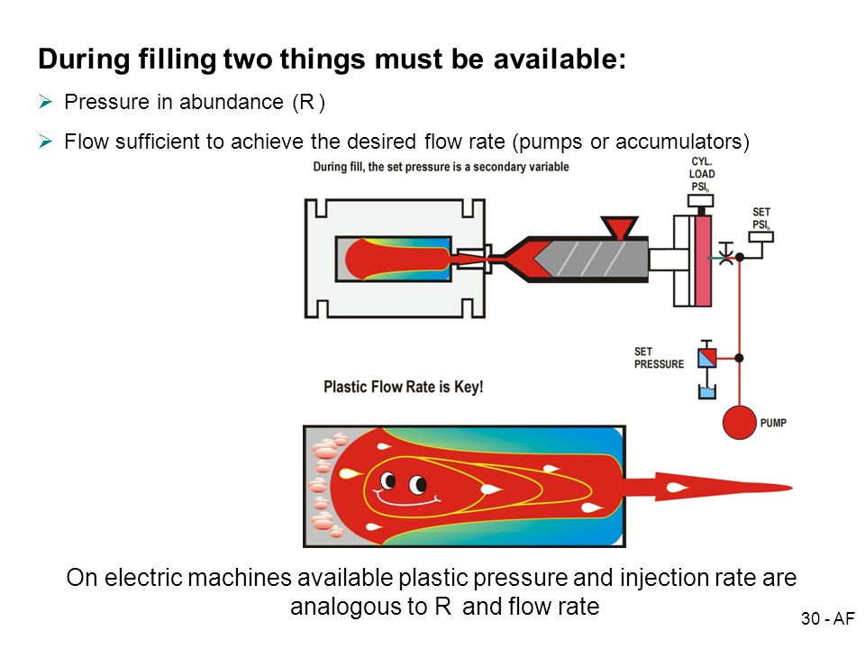 30 - AF plastic flow rate key - 2004.jpg During filling two things must be available: Pressure in abundance (R i ) Flow sufficient to achieve the desi