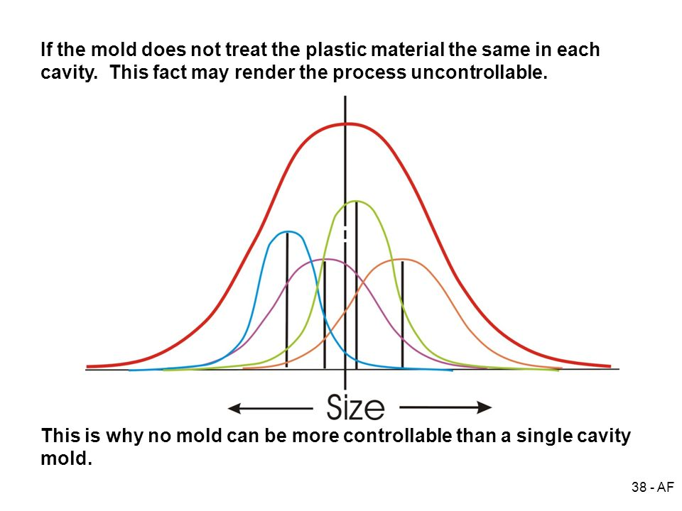 38 - AF If the mold does not treat the plastic material the same in each cavity. This fact may render the process uncontrollable. This is why no mold