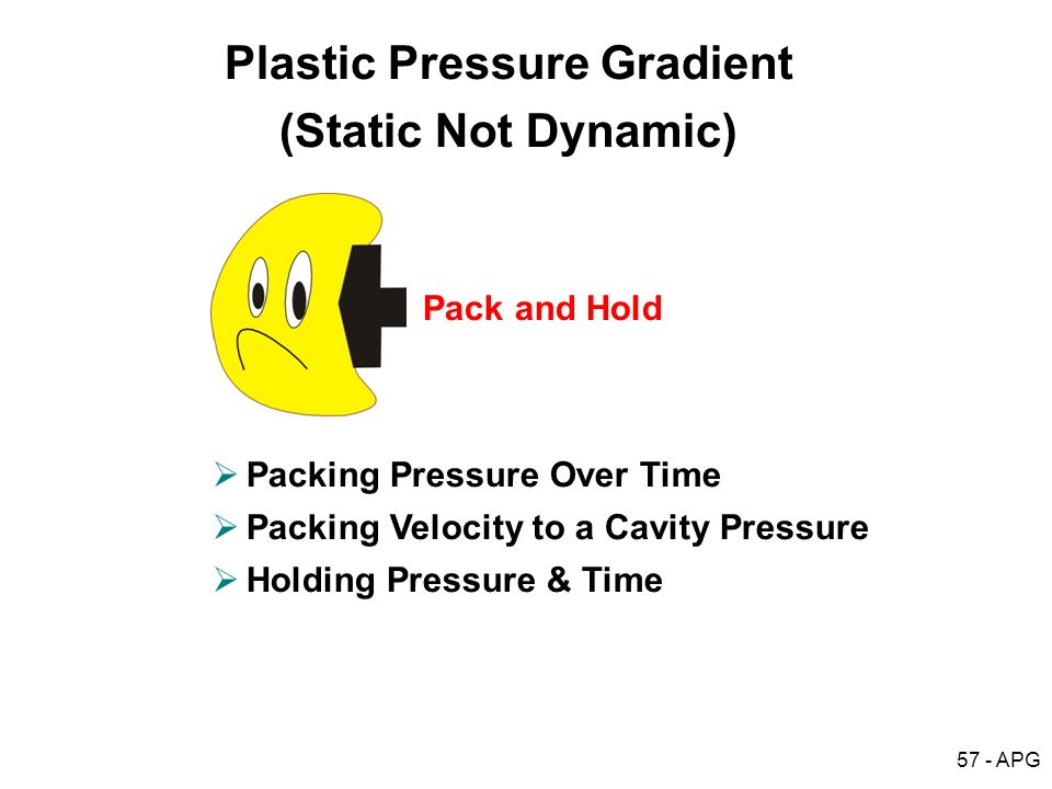 57 - APG Packing Pressure Over Time Packing Velocity to a Cavity Pressure Holding Pressure & Time Plastic Pressure Gradient (Static Not Dynamic) Pack