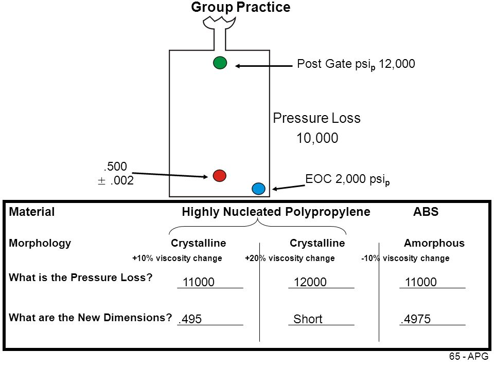 65 - APG Pressure Loss 10,000.500 ±.002 MaterialHighly Nucleated Polypropylene ABS Morphology Crystalline CrystallineAmorphous +10% viscosity change +