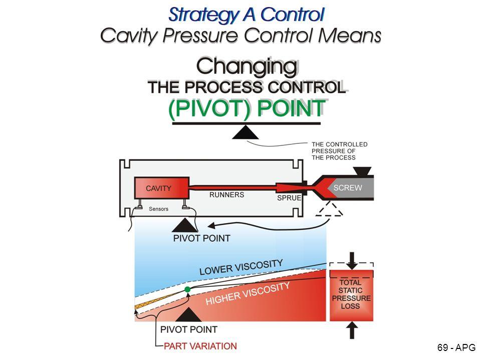 69 - APG Process Pivot Point 2a.jpg