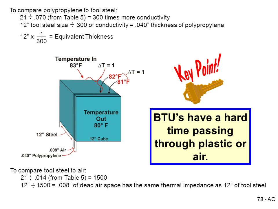 78 - AC To compare polypropylene to tool steel: 21.070 (from Table 5) = 300 times more conductivity 12 tool steel size 300 of conductivity =.040 thick