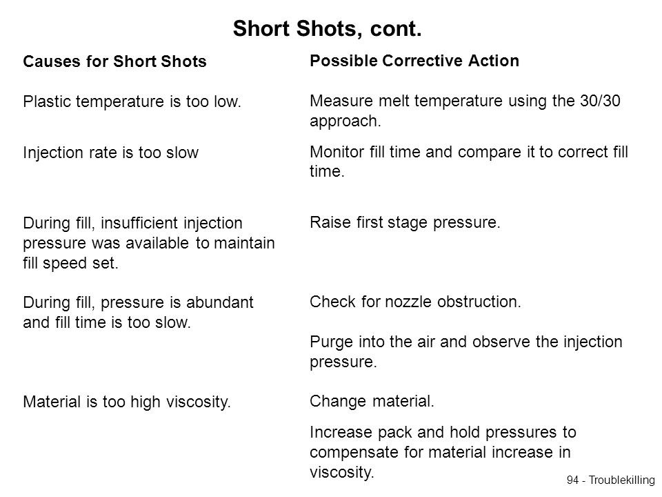94 - Troublekilling Causes for Short Shots Plastic temperature is too low. Injection rate is too slow During fill, insufficient injection pressure was
