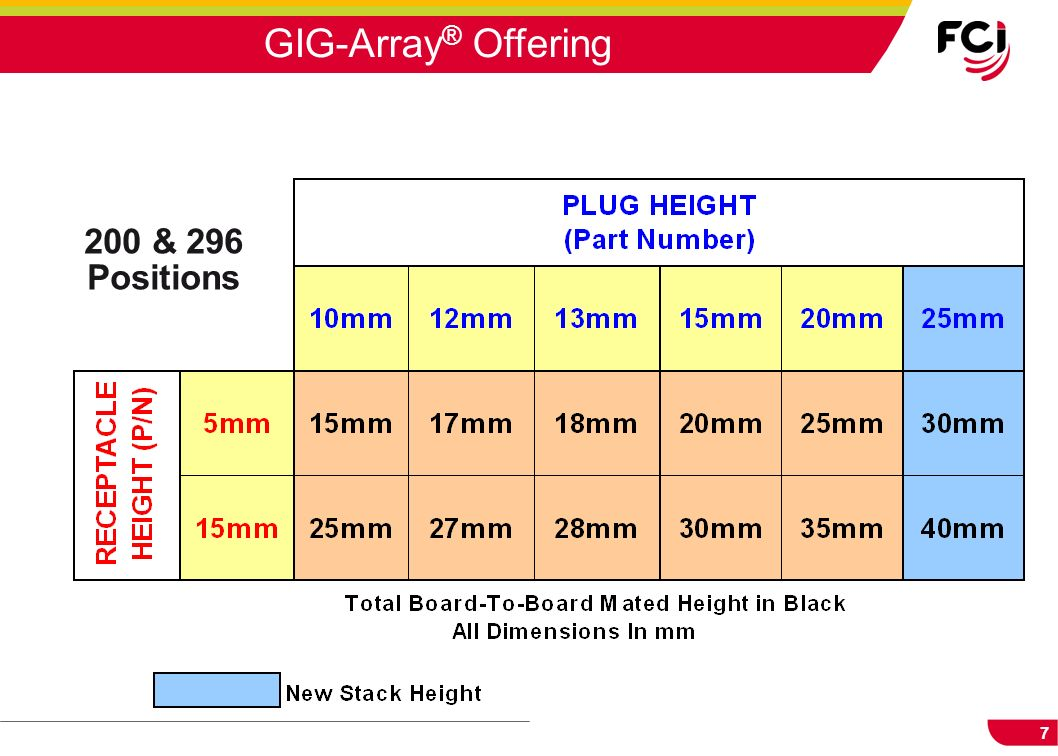 7 GIG-Array ® Offering 200 & 296 Positions