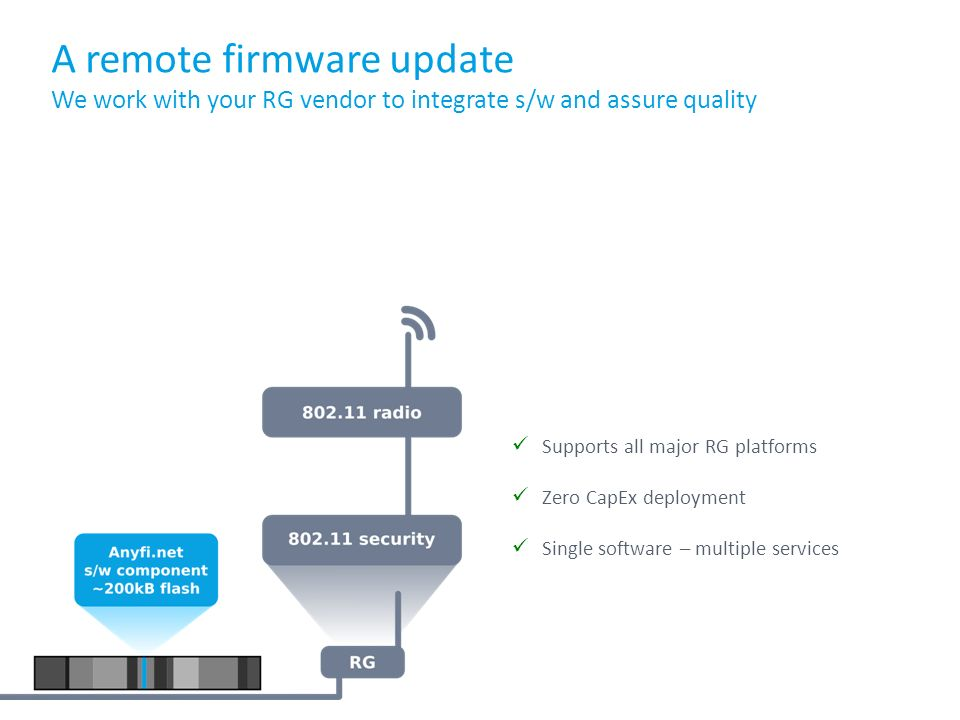 A remote firmware update We work with your RG vendor to integrate s/w and assure quality Supports all major RG platforms Zero CapEx deployment Single software – multiple services