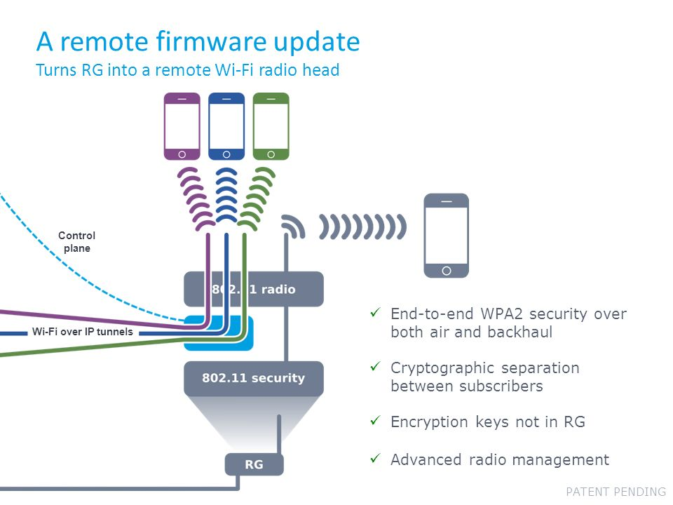 A remote firmware update Turns RG into a remote Wi-Fi radio head End-to-end WPA2 security over both air and backhaul Cryptographic separation between subscribers Encryption keys not in RG Advanced radio management Wi-Fi over IP tunnels Control plane PATENT PENDING