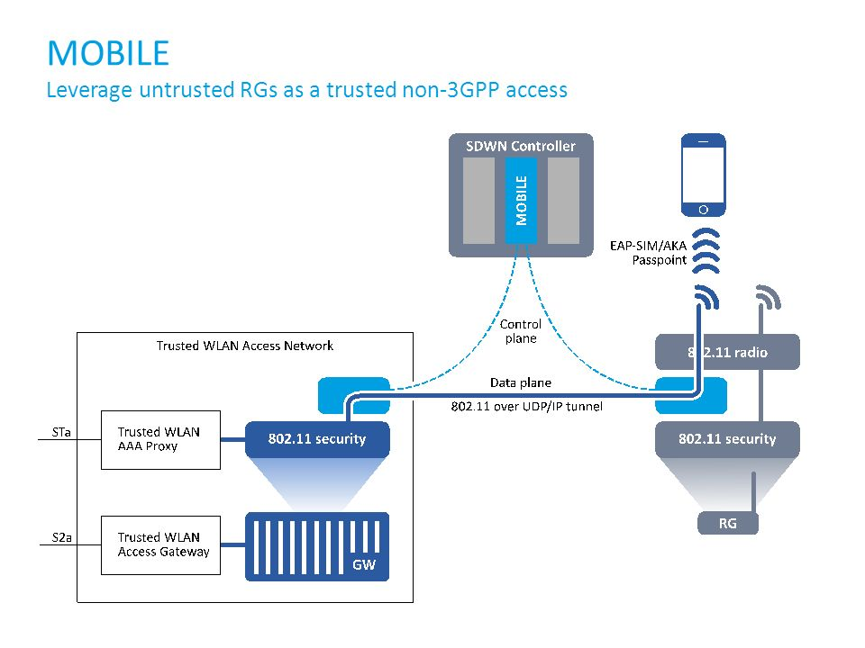 MOBILE Leverage untrusted RGs as a trusted non-3GPP access