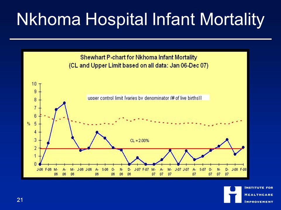 Nkhoma Hospital Infant Mortality 21