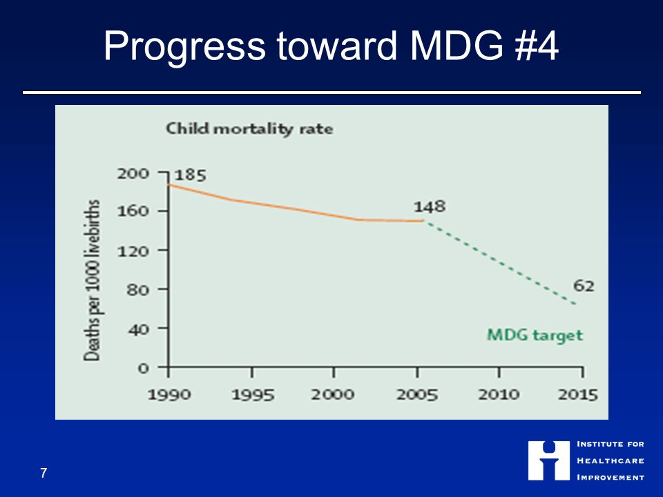 MDG Gap At current rates of progress, sub-Saharan Africa will not hit its 2015 MDG target for mortality reduction until 2115… ONE CENTURY LATE.