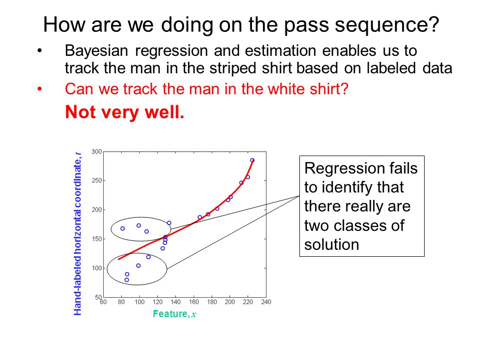 How are we doing on the pass sequence? Bayesian regression and estimation enables us to track the man in the striped shirt based on labeled data Can w