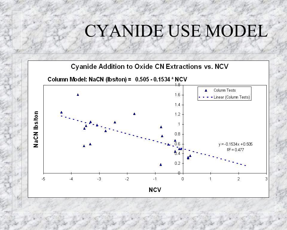 CYANIDE USE MODEL