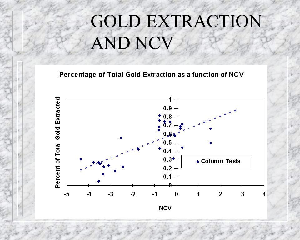 GOLD EXTRACTION AND NCV