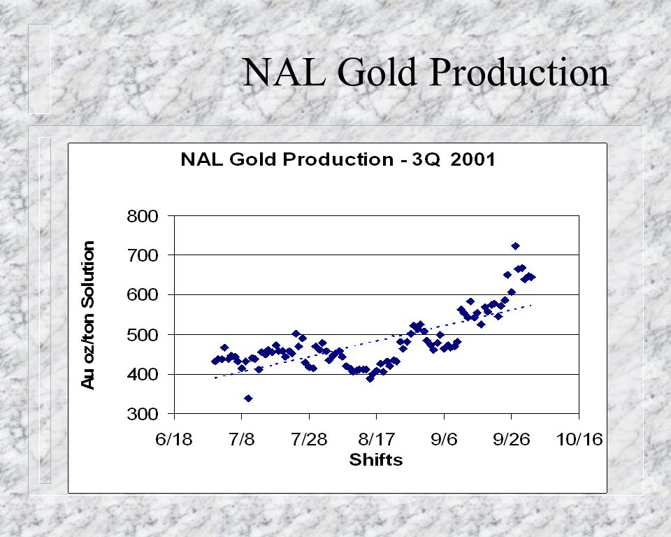NAL Gold Production