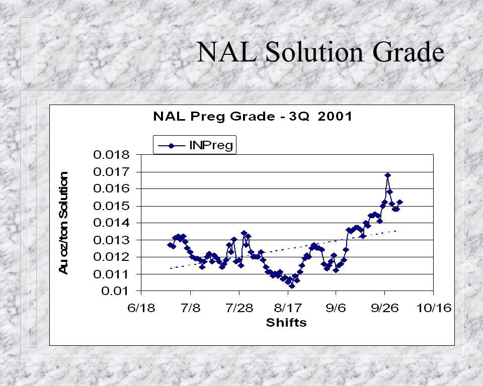 NAL Solution Grade