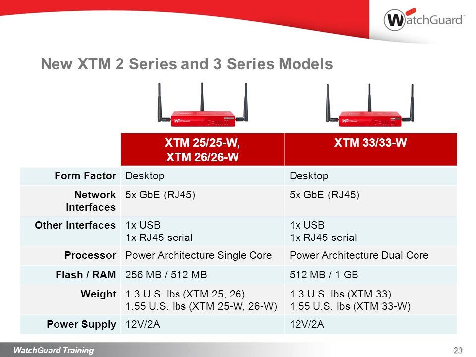 XTM 25/25-W, XTM 26/26-W XTM 33/33-W Form FactorDesktop Network Interfaces 5x GbE (RJ45) Other Interfaces1x USB 1x RJ45 serial 1x USB 1x RJ45 serial P