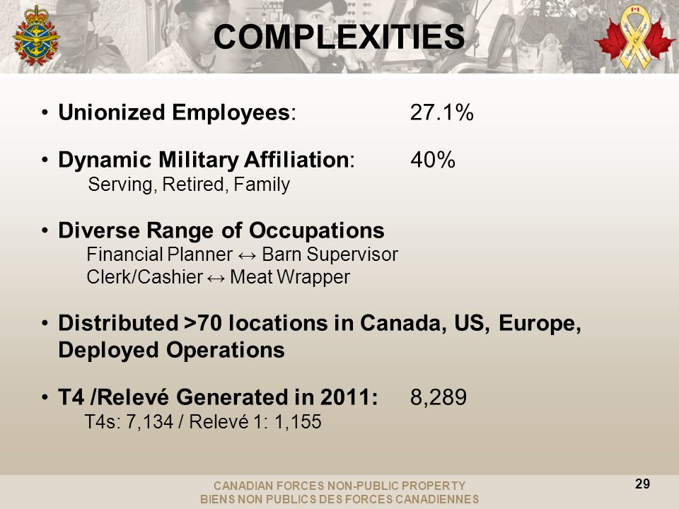 CANADIAN FORCES NON-PUBLIC PROPERTY BIENS NON PUBLICS DES FORCES CANADIENNES COMPLEXITIES Unionized Employees: 27.1% Dynamic Military Affiliation: 40% Serving, Retired, Family Diverse Range of Occupations Financial Planner Barn Supervisor Clerk/Cashier Meat Wrapper Distributed >70 locations in Canada, US, Europe, Deployed Operations T4 /Relevé Generated in 2011: 8,289 T4s: 7,134 / Relevé 1: 1,155 29
