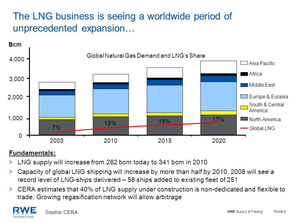PAGE 6RWE Supply & Trading The LNG business is seeing a worldwide period of unprecedented expansion… Asia Pacific Africa Middle East Europe & Eurasia
